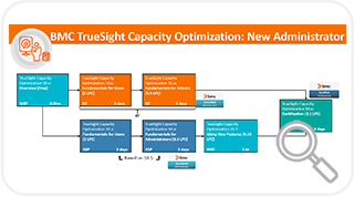 Learning Path for TSCO