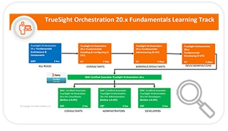 Learning Path for TrueSight Orchestration 20.x